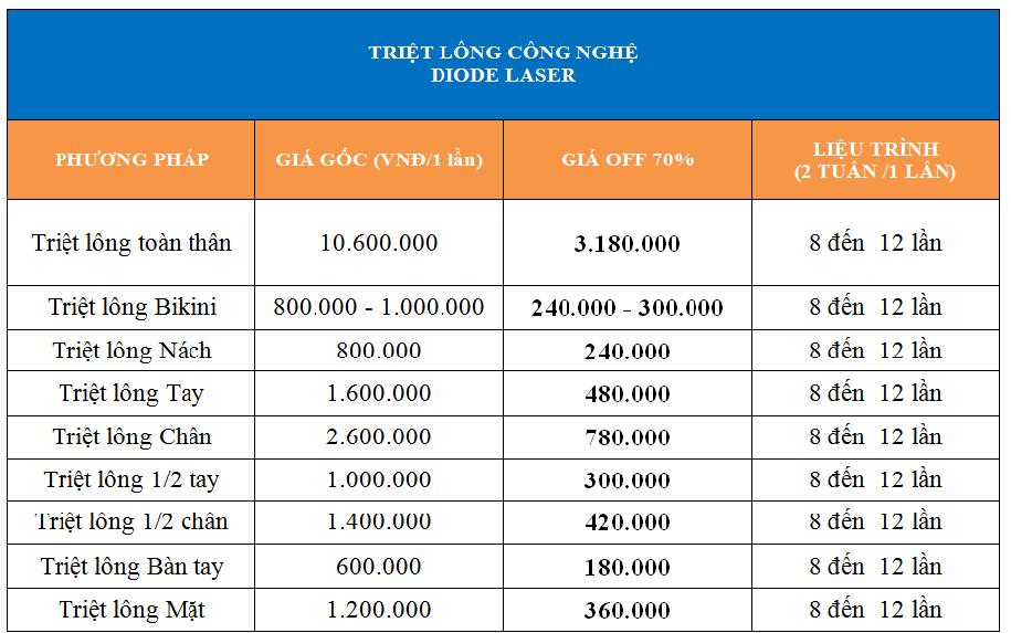 bảng giá dịch vụ triệt lông vĩnh viễn 2018